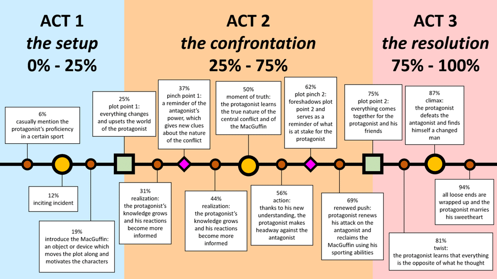 Obsessing over Three-Act Structure? What You Should Do Instead
